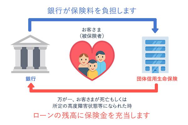 団体 信用 生命 保険 団体信用生命保険の保険料はいくら?基本的な仕組み&注意すべきポイ...